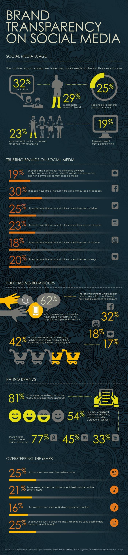 infografía confianza en redes sociales