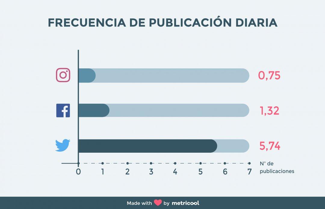 estudio uso de redes sociales 2019