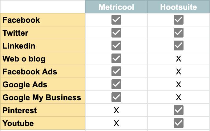 Comparativa Hootsuite vs metricool
